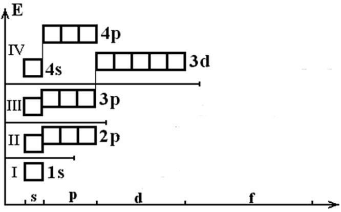 Строение атома ванадия