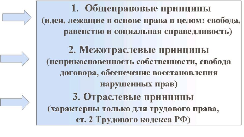 трудовое право рф: