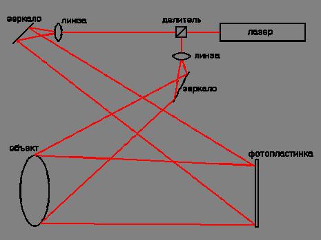 Голографиясхема лейта-