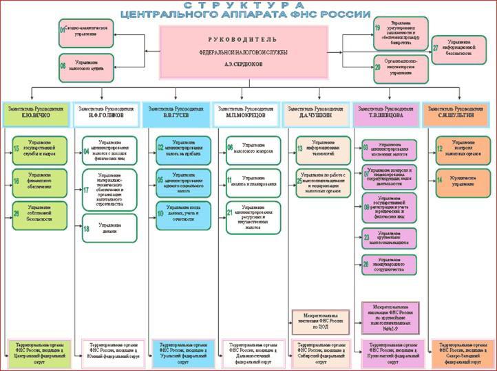 Структура налоговых органов РФ