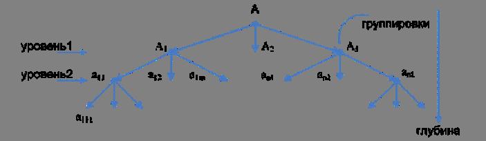 Схема деления множества с