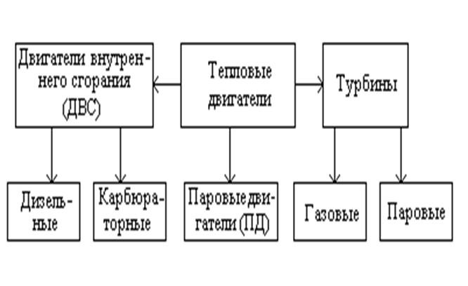 Схема 40. Паровые двигатели