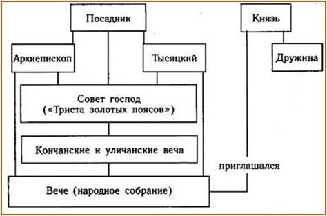 Схема управления Новгородом.