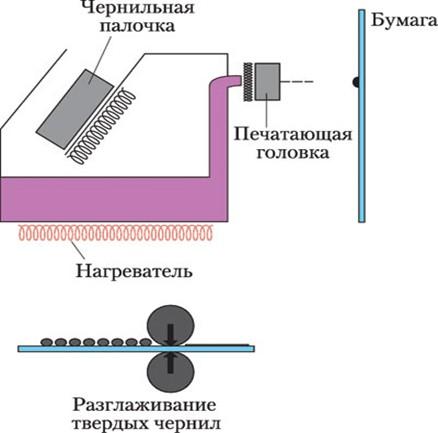 Схема струйной печати со