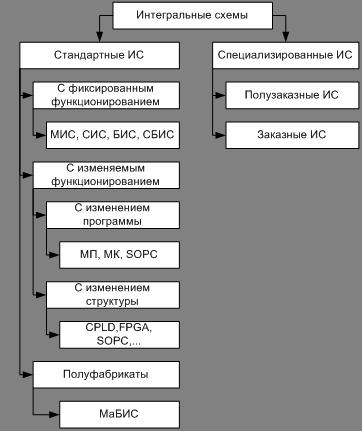 Классификация ИС по способу