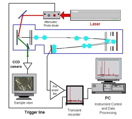 масс-спектрометраСхема