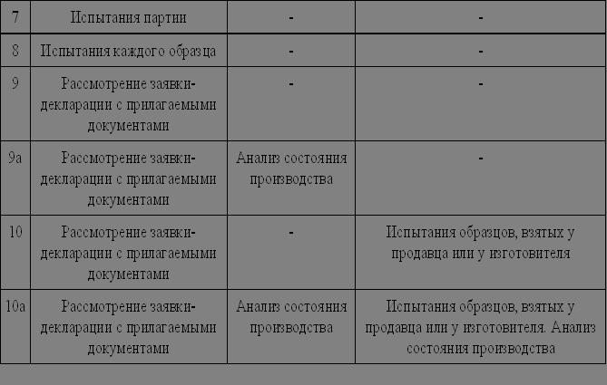 Схемы сертификации. Часть 3