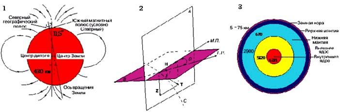 Элементы магнитного поля