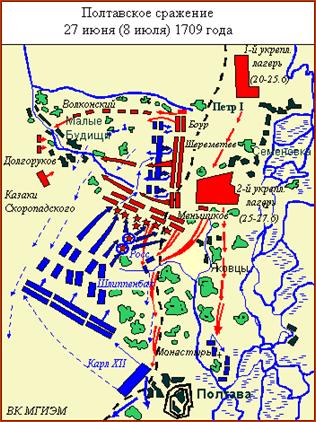 Полтавская битва. Схема;