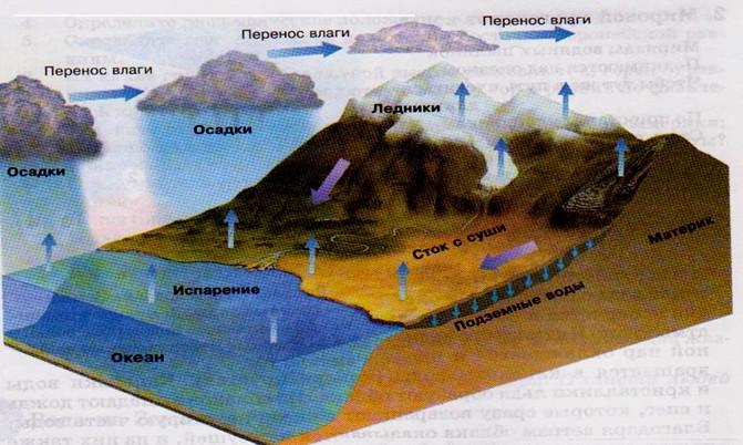 Схема Мирового круговорота