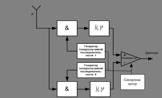 Схема приемника