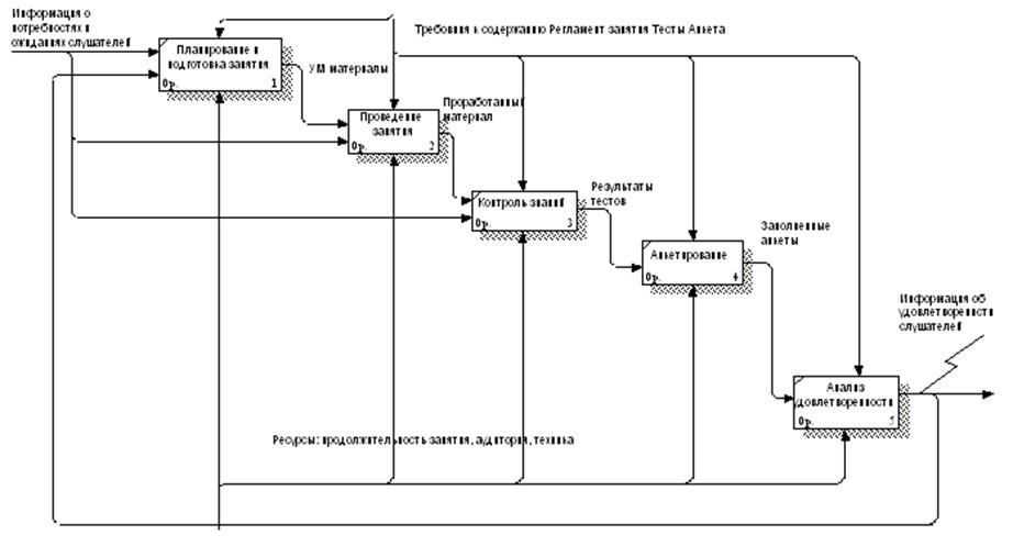 Диаграмма декомпозиции