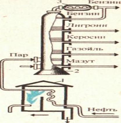 Схема установки для перегонки