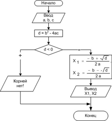 Блок-схема алгоритма решения