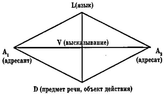 Схема речевого общенияСхема