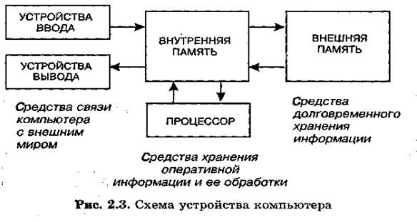 2.3 показана схема устройства