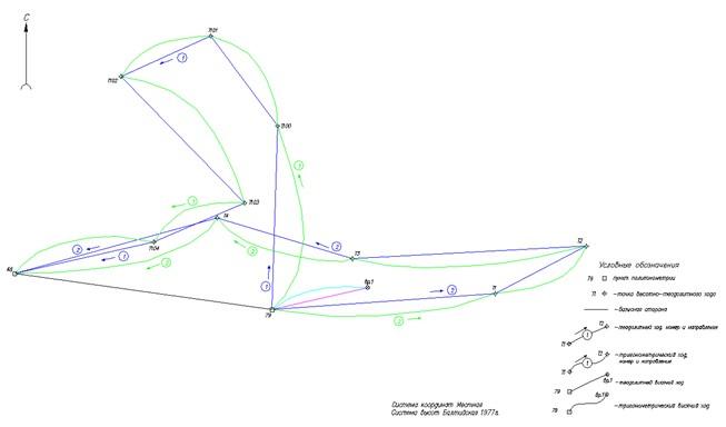 Схема планово-высотного