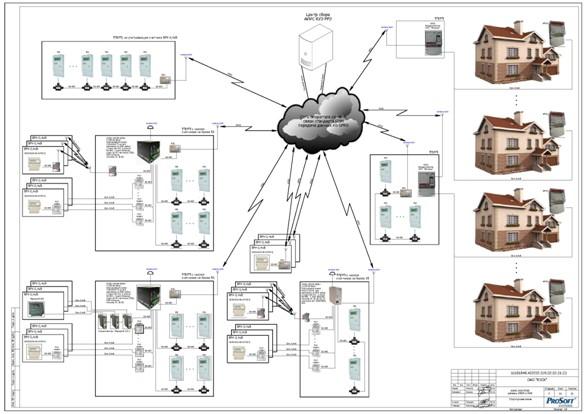 Структурная схема АИИС КУЭ и
