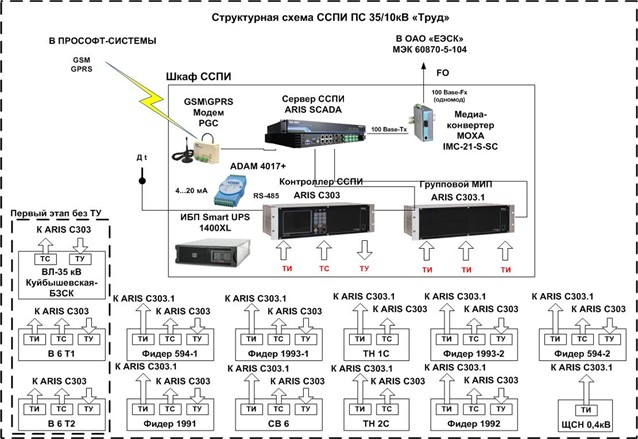 E:02 Структурная схема ССПИ.