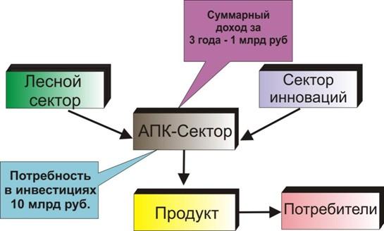 Схема получения кормовых