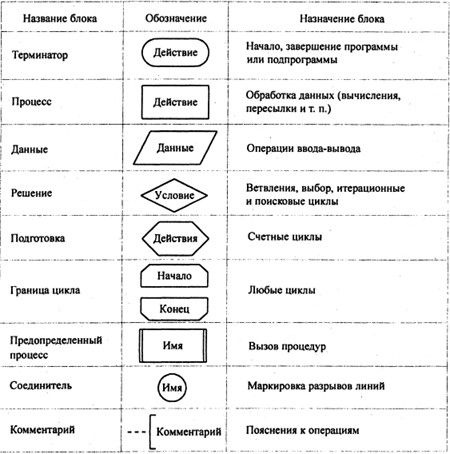 Блок-схема алгоритма(ГОСТ