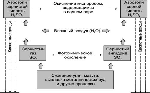 схема кислотных