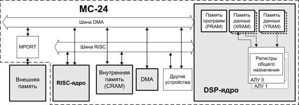 структурная схема которого