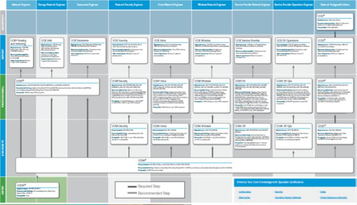 Схема сертификации Cisco