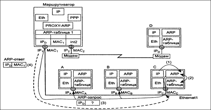 Схема работы протокола Proxy-