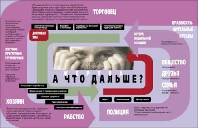 Схема торговли людьмиСхема