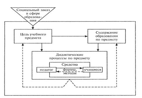 Схема педагогической системы