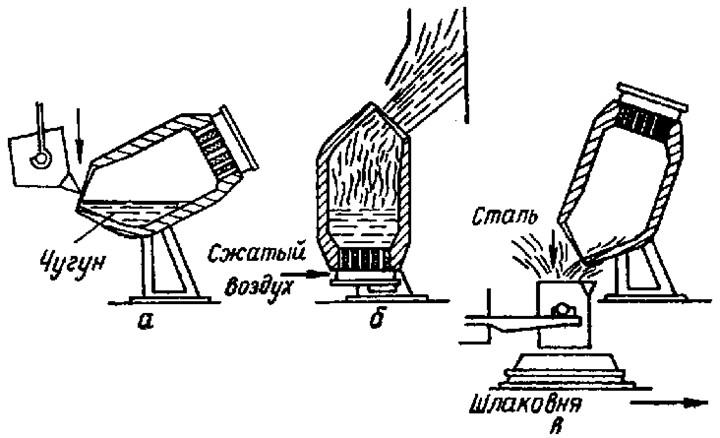 Рис…Схема положения конвертера