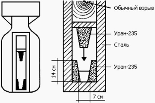 Схема атомной бомбы «Малыш»,