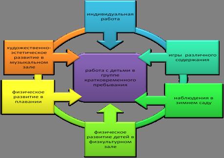 Структура управления ДОУ.