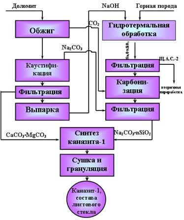 схема производства «