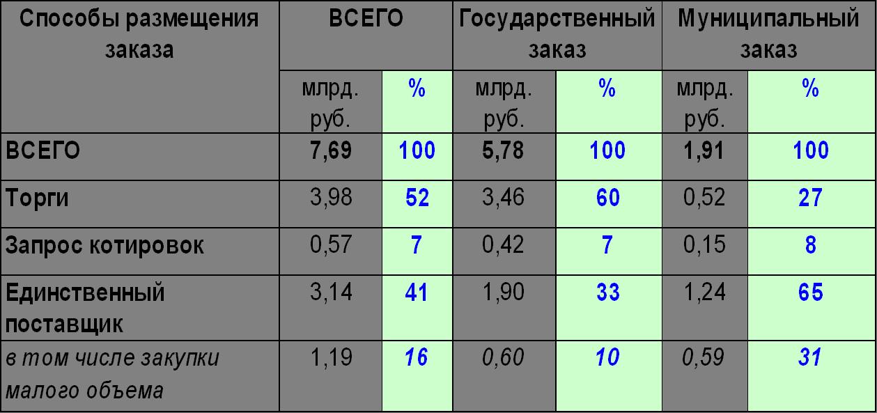 размещение плана графика:
