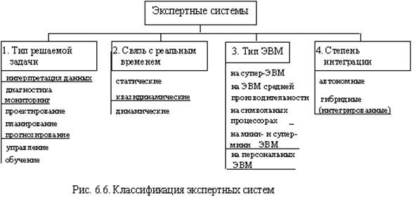 Классификация экспертных