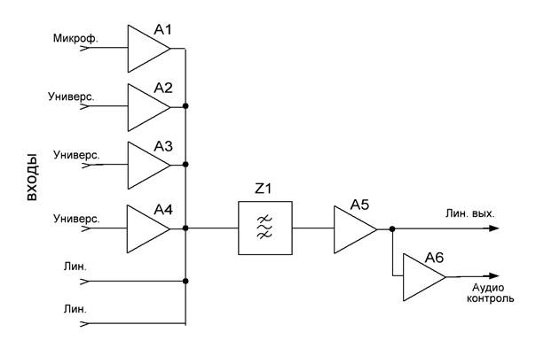 Блок схема микшерного пульта.