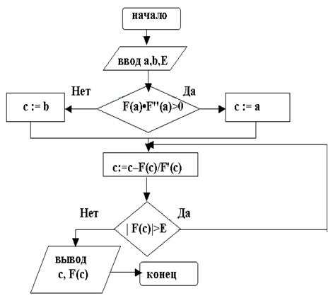 Блок-схема метода Ньютона