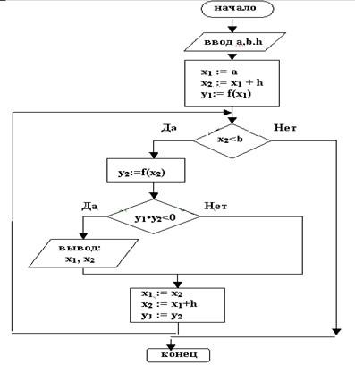 Рис.2 - Блок-схема алгоритма
