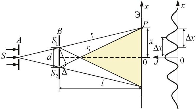 юнг. Расчёт схемы Юнга