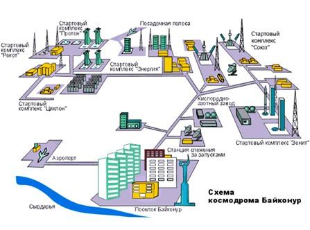 map2_ru схема байконура.gif