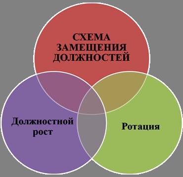 карьеры»Схема замещения