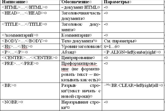 теги html: