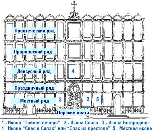 Схема расположения рядов икон