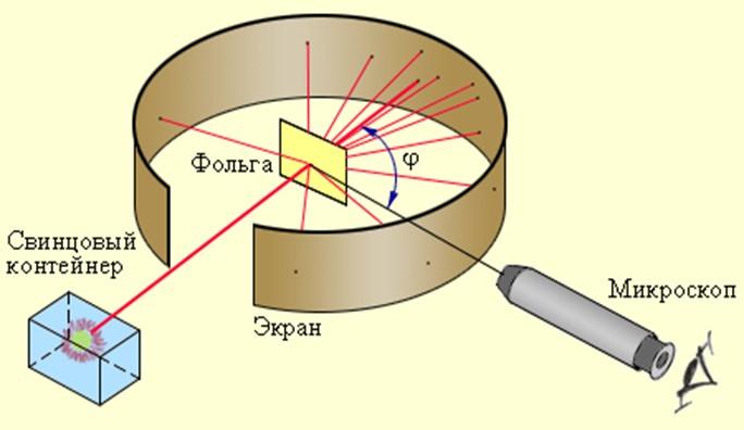 схема оп Р. Альфа частица