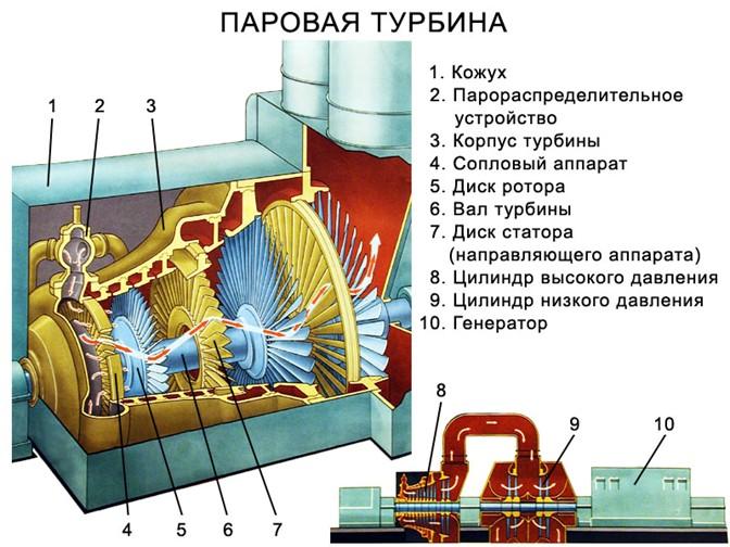 Паровая турбина (разрез)