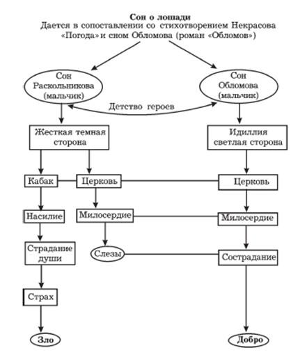 схема по сну раскольникова