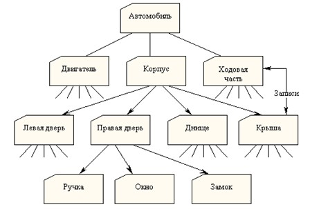 Иерархическая модель данных