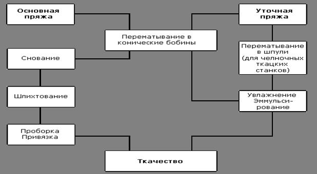 Технологическая схема ткацкого